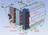 KDWD移动极版式电除尘器