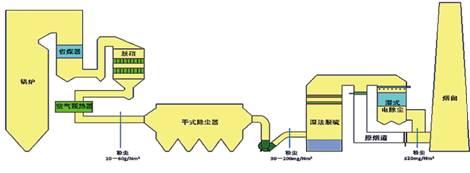KBS平板湿式电除尘器