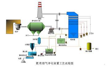 专业氨法脱硫