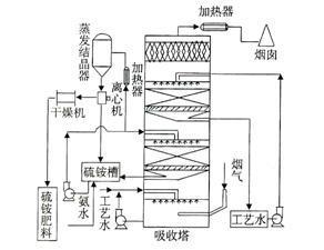 环保氨法脱硫
