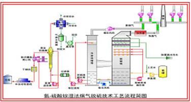 烟气湿法氨法脱硫