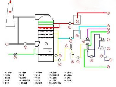 电厂氨法脱硫