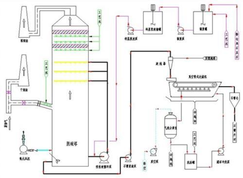 新型氨法脱硫