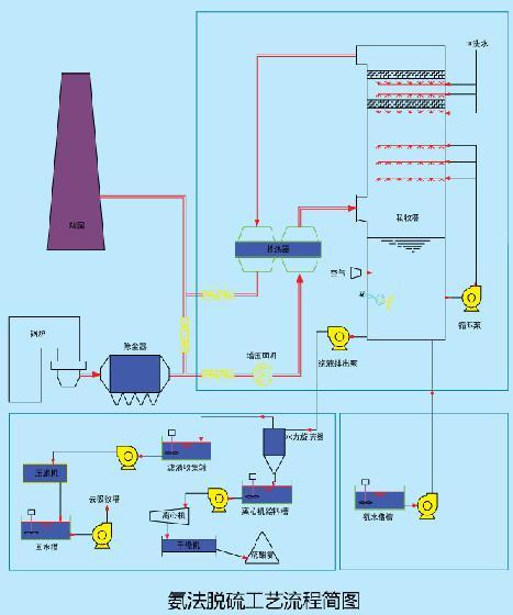 氨法脱硫脱硝
