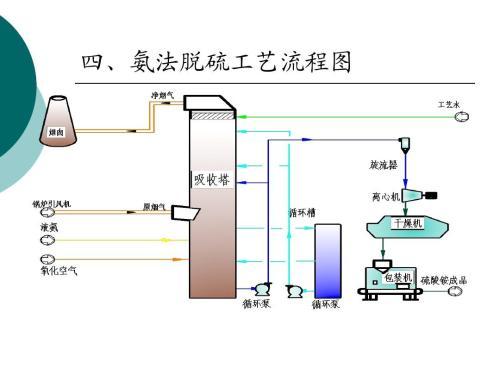高硫煤氨法脱硫