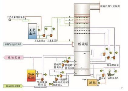 高效节能氨法脱硫
