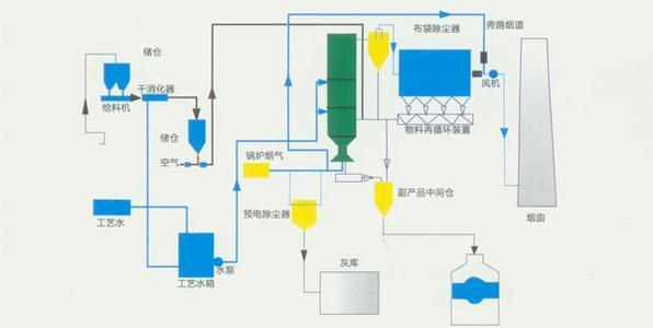 动力氨法脱硫
