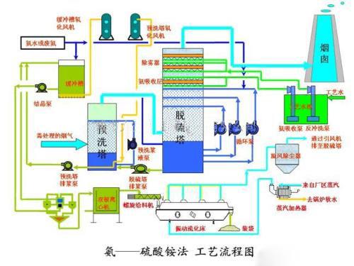 锅炉烟氨法脱硫