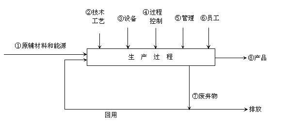 重庆清洁生产审核