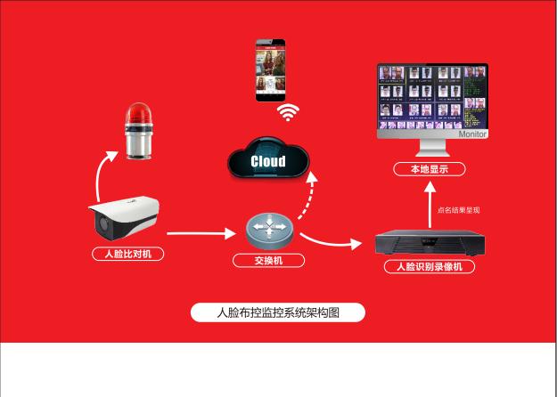 成版人app网站富二代动态人脸识别店铺安全系统