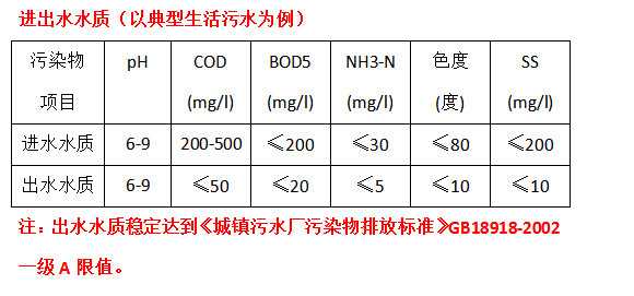 西安污水处理设备 鑫创环保XC-MBR膜一体化污水处理设备 鑫创环保MBR膜分离技术