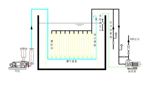 MBR膜概述,膜产品,组件,元件,再生水,西安MBR膜产品,MBR膜产品价格,MBR膜产品批发,