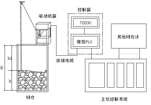 CLTL-A型耐高温料位计