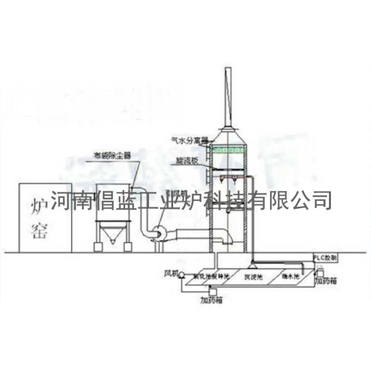 石灰窑脱硫设备