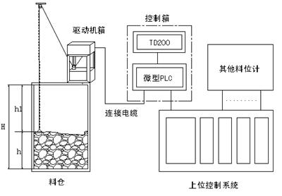 石灰窑配料设备