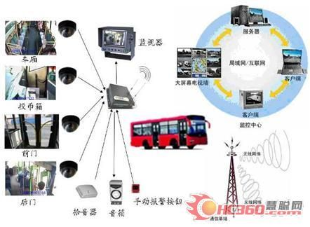 贵州监控系统