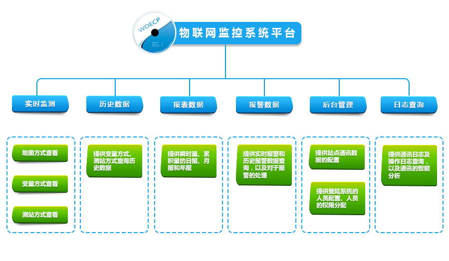 WDECP-IOT物联网监控系统平台(水文水资源监控管理平台)