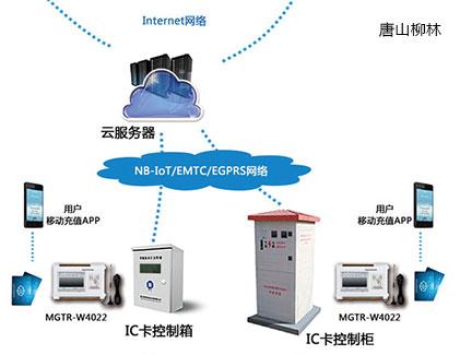 IC卡预付费管理系统