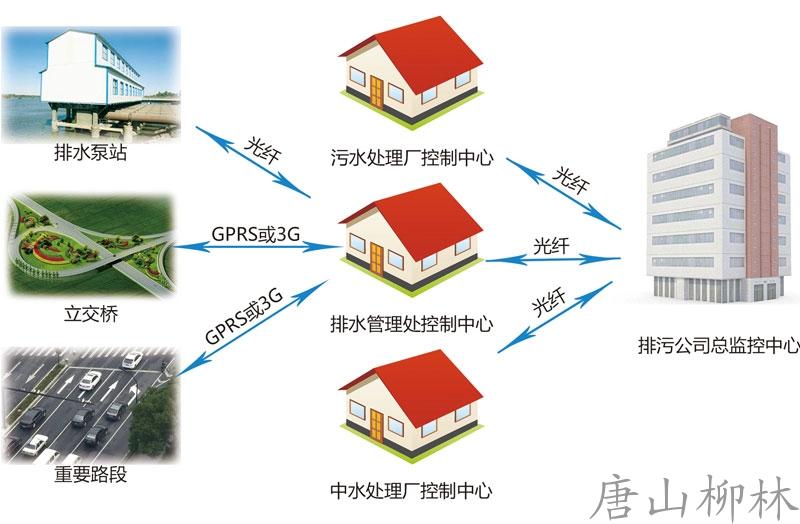 城市排水监控系统