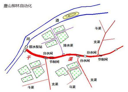 灌区智能信息化管理系统