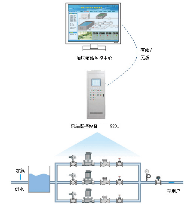 泵站远程监控系统方案书