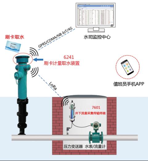 消防栓(消防水鹤)取水计量收费系统方案书