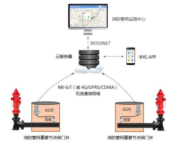 消防管网水压远程监测系统方案书