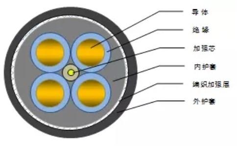 远东电缆-0.6/1kV及以下拖令系统用电缆
