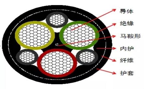 远东电缆-3.6/6kV~12/20kV中压卷盘电缆