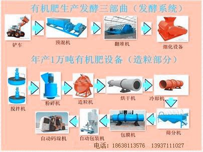 大型有机肥设备生产线