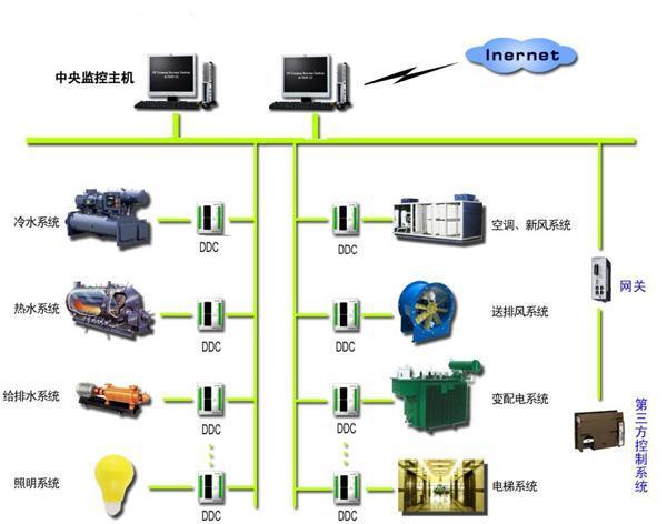 楼宇自动化控制系统