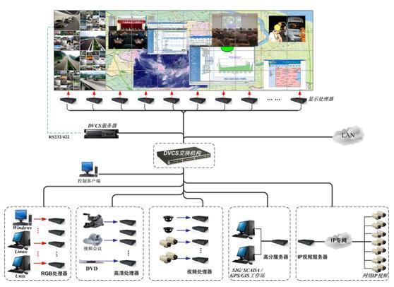 大屏幕显示系统工程