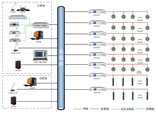 公共广播系统工程