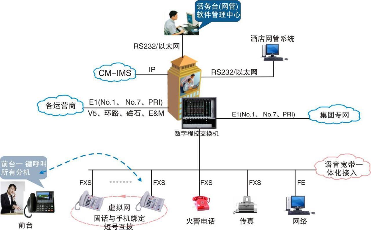 程控电话交换系统