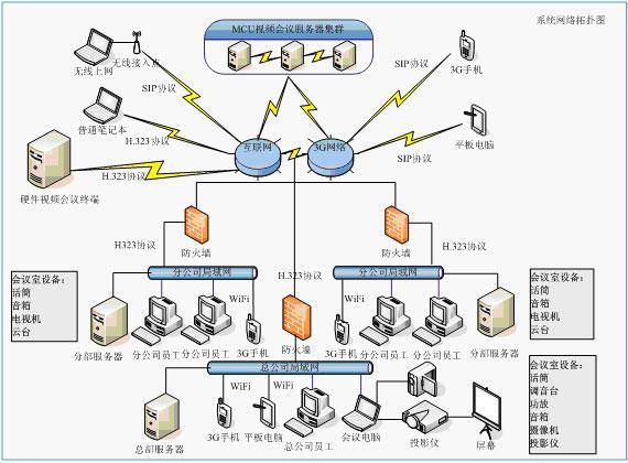 计算机网络系统工程