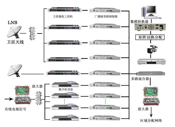 卫星及共用电视系统工程