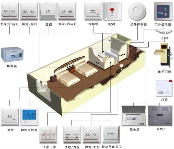 酒店客房智能控制系统