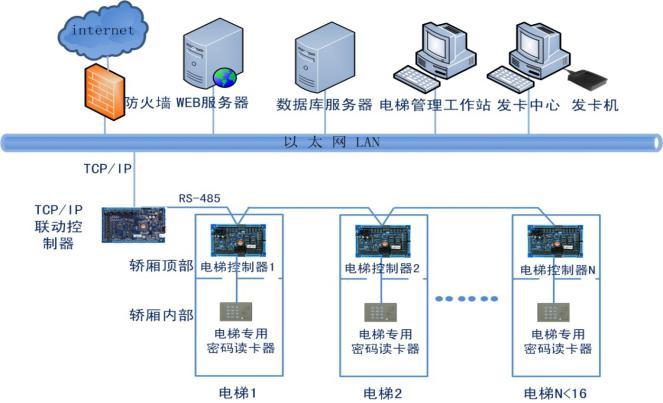 电梯管理子系统