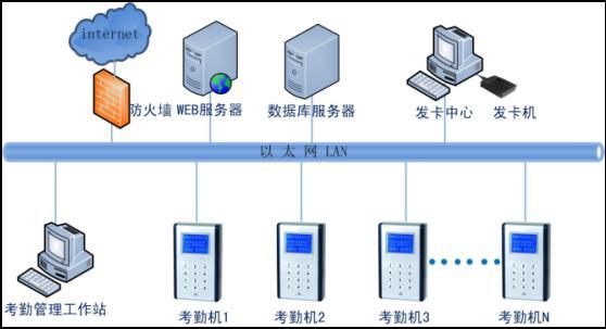 考勤管理子系统