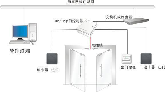 门禁管理子系统