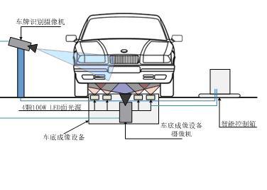 车辆底盘扫描