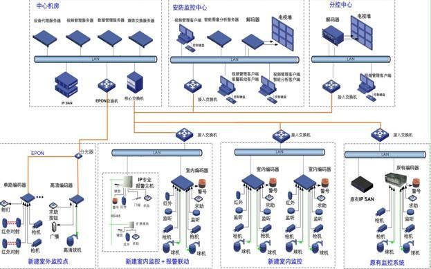 四川视频监控系统工程