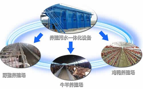 养殖场废水处理