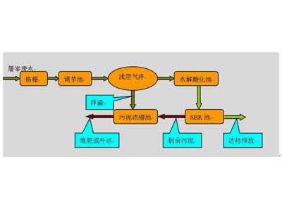 【图解】怎样处理化学工业废水 如何控制好化工废水硬度指标