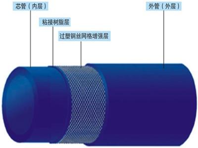 武汉钢丝网骨架复合管价格