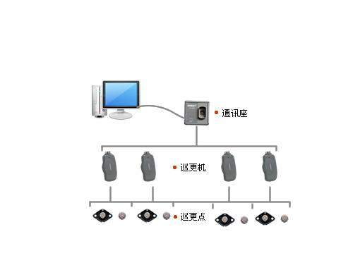襄阳巡更系统安装