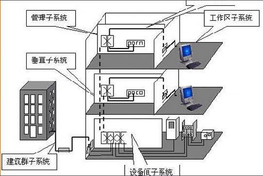 襄阳网络综合布线系统