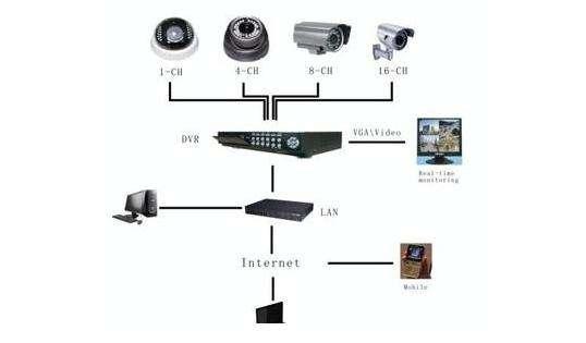 襄阳安防监控系统