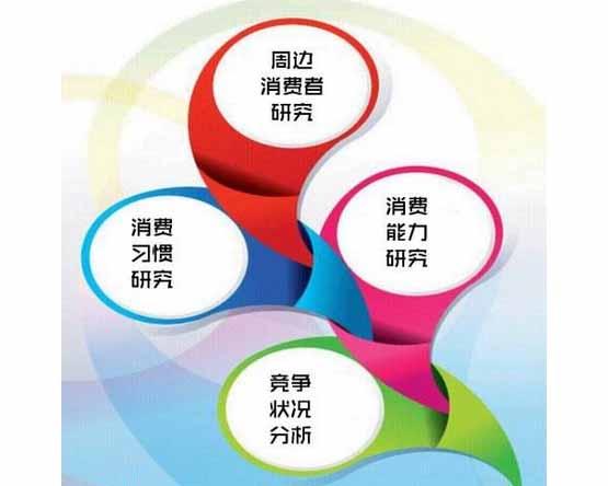 贵州商圈调查