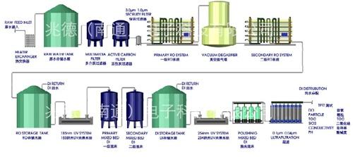 纯废水系统设计&安装